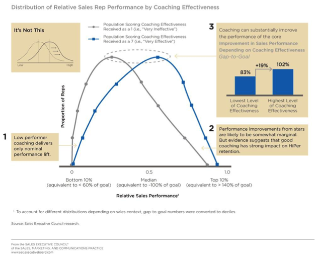 distribution of relative sales rep performance by coaching effectiveness